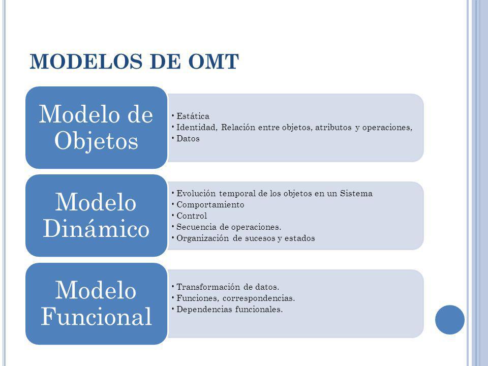 MODELOS DE OMT Estática Identidad, Relación entre objetos, atributos y operaciones, Datos Modelo de Objetos Evolución temporal de los objetos en un Si
