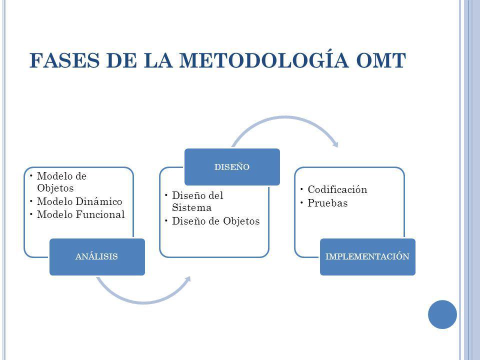 FASES DE LA METODOLOGÍA OMT Modelo de Objetos Modelo Dinámico Modelo Funcional ANÁLISIS Diseño del Sistema Diseño de Objetos DISEÑO Codificación Prueb