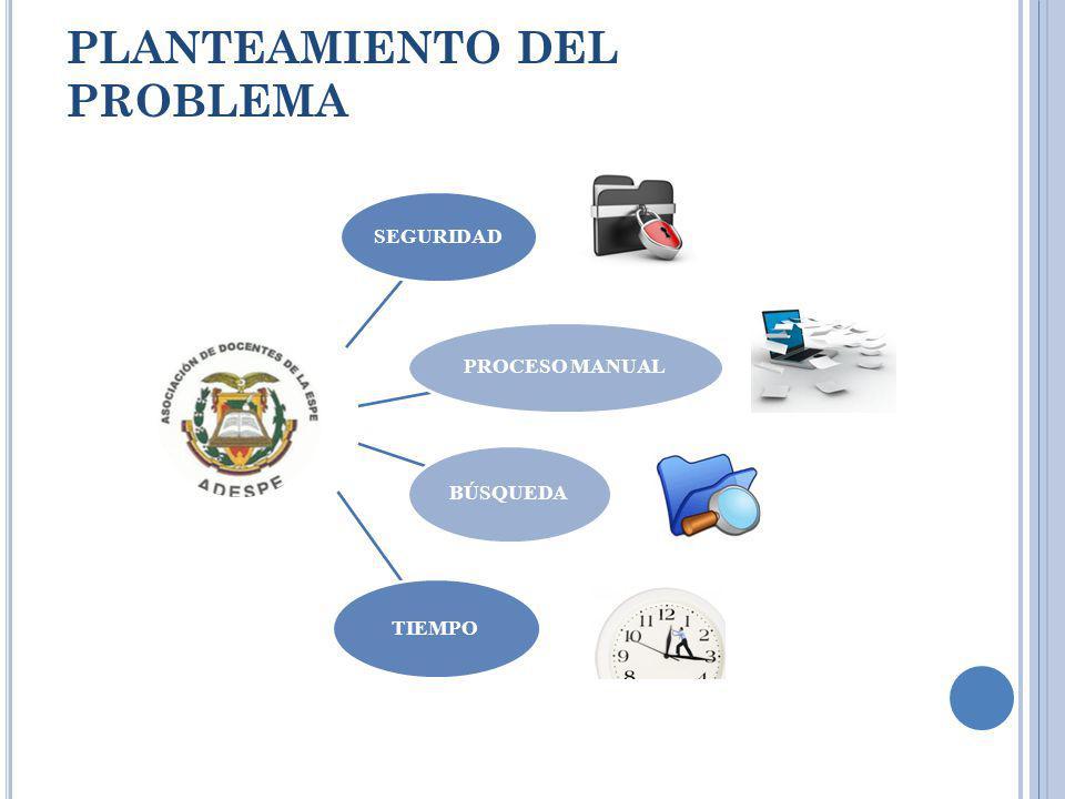 PLANTEAMIENTO DEL PROBLEMA SEGURIDAD PROCESO MANUAL BÚSQUEDA TIEMPO