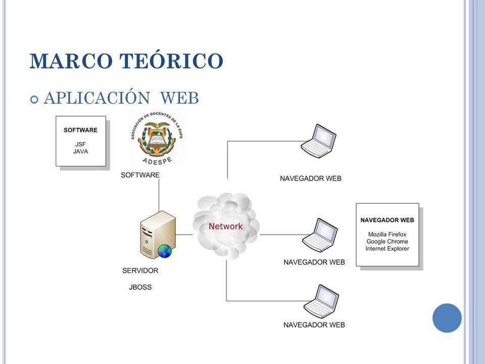 MARCO TEÓRICO APLICACIÓN WEB