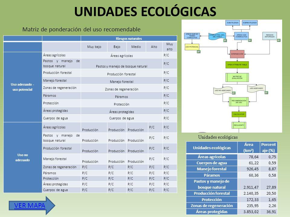 UNIDADES ECOLÓGICAS Riesgos naturales Muy bajoBajoMedioAlto Muy alto Uso adecuado - uso potencial Áreas agrícolas P/C Pastos y manejo de bosque natural P/C Producción forestal P/C Manejo forestal P/C Zonas de regeneración P/C Páramos P/C Protección P/C Áreas protegidas P/C Cuerpos de agua P/C Uso no adecuado Áreas agrícolas Producción P/C Pastos y manejo de bosque natural Producción P/C Producción forestal Producción P/C Manejo forestal Producción P/C Zonas de regeneraciónP/C PáramosP/C ProtecciónP/C Áreas protegidasP/C Cuerpos de aguaP/C Unidades ecológicas Área (km 2 ) Porcent aje (%) Áreas agrícolas78,640,75 Cuerpos de agua61,220,59 Manejo forestal926,458,87 Páramos60,360,58 Pastos y manejo de bosque natural2.911,4727,89 Producción forestal2.140,3520,50 Protección172,331,65 Zonas de regeneración235,952,26 Áreas protegidas3.853,0236,91 Unidades ecol ó gicas Matriz de ponderación del uso recomendable VER MAPA