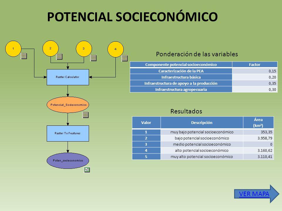 Componente potencial socioeconómicoFactor Caracterización de la PEA0,15 Infraestructura básica0,20 Infraestructura de apoyo a la producción0,35 Infraestructura agropecuaria0,30 ValorDescripción Área (km 2 ) 1muy bajo potencial socioeconómico353,35 2bajo potencial socioeconómico3.958,79 3medio potencial socioeconómico0 4alto potencial socioeconómico3.160,62 5muy alto potencial socioeconómico3.110,41 POTENCIAL SOCIECONÓMICO Ponderación de las variables Resultados VER MAPA