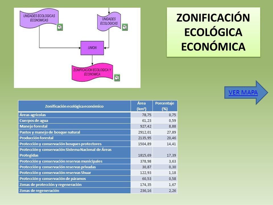ZONIFICACIÓN ECOLÓGICA ECONÓMICA Zonificación ecológica económico Área (km 2 ) Porcentaje (%) Áreas agrícolas78,750,75 Cuerpos de agua61,230,59 Manejo forestal927,428,88 Pastos y manejo de bosque natural2912,0127,89 Producción forestal2135,9520,46 Protección y conservación bosques protectores1504,8914,41 Protección y conservación Sistema Nacional de Áreas Protegidas1815,6917,39 Protección y conservación reservas municipales378,983,63 Protección y conservación reservas privadas30,870,30 Protección y conservación reservas Shuar122,931,18 Protección y conservación de páramos60,530,58 Zonas de protección y regeneración174,351,67 Zonas de regeneración236,162,26 VER MAPA