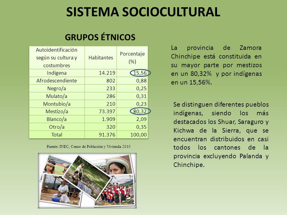 SISTEMA SOCIOCULTURAL La provincia de Zamora Chinchipe está constituida en su mayor parte por mestizos en un 80,32% y por indígenas en un 15,56%.