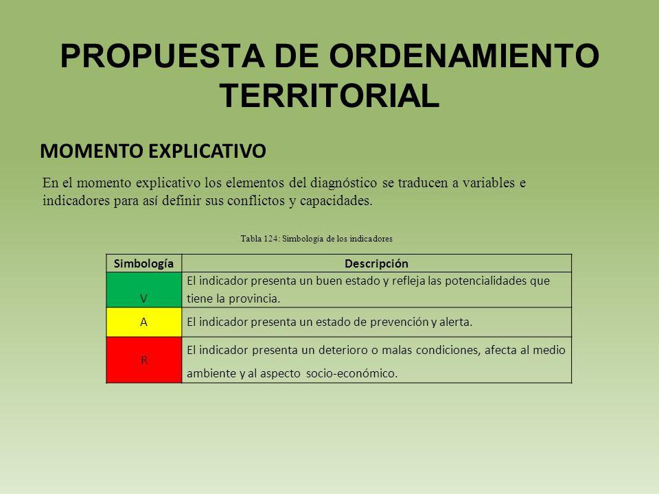 PROPUESTA DE ORDENAMIENTO TERRITORIAL MOMENTO EXPLICATIVO En el momento explicativo los elementos del diagn ó stico se traducen a variables e indicadores para as í definir sus conflictos y capacidades.