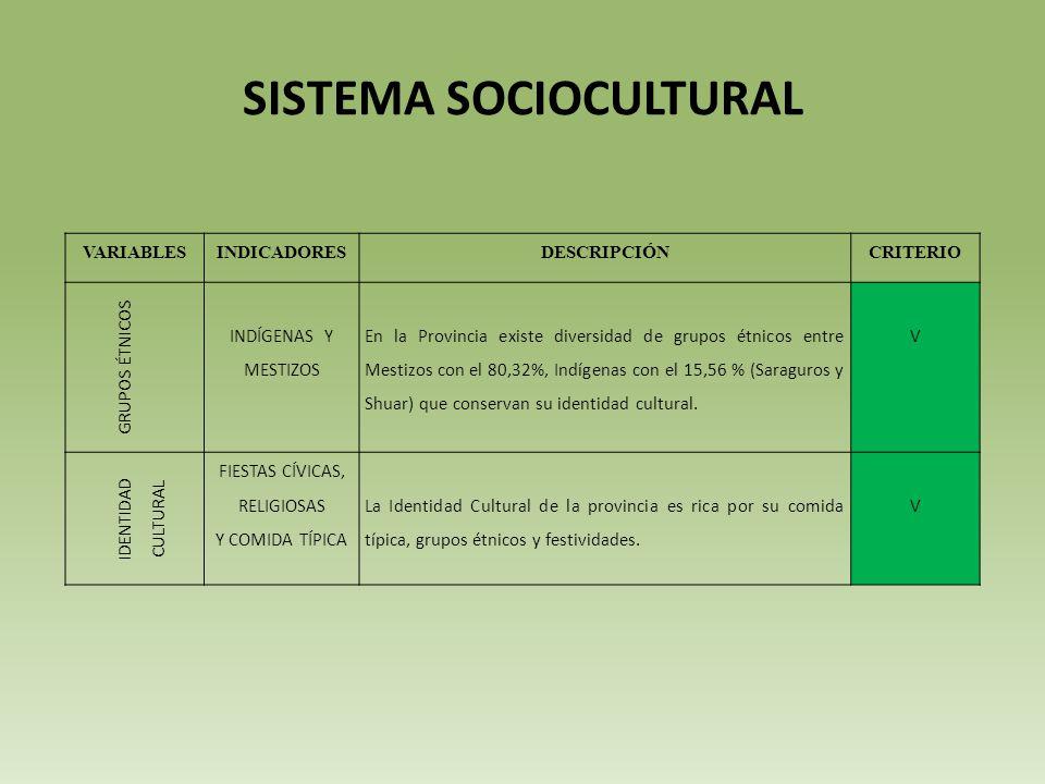 SISTEMA SOCIOCULTURAL VARIABLESINDICADORESDESCRIPCIÓNCRITERIO GRUPOS ÉTNICOS INDÍGENAS Y MESTIZOS En la Provincia existe diversidad de grupos étnicos entre Mestizos con el 80,32%, Indígenas con el 15,56 % (Saraguros y Shuar) que conservan su identidad cultural.