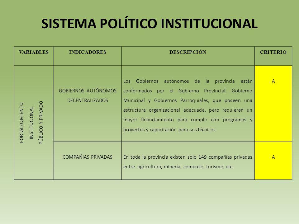 SISTEMA POLÍTICO INSTITUCIONAL VARIABLESINDICADORESDESCRIPCIÓNCRITERIO FORTALECIMIENTO INSTITUCIONAL PÚBLICO Y PRIVADO GOBIERNOS AUTÓNOMOS DECENTRALIZADOS Los Gobiernos autónomos de la provincia están conformados por el Gobierno Provincial, Gobierno Municipal y Gobiernos Parroquiales, que poseen una estructura organizacional adecuada, pero requieren un mayor financiamiento para cumplir con programas y proyectos y capacitación para sus técnicos.