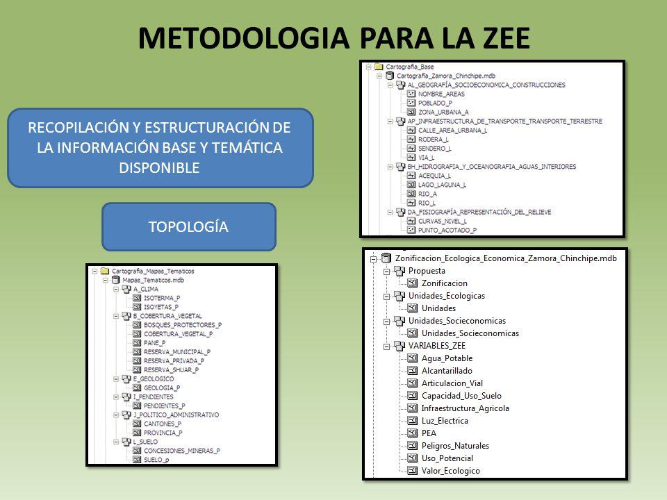 METODOLOGIA PARA LA ZEE RECOPILACIÓN Y ESTRUCTURACIÓN DE LA INFORMACIÓN BASE Y TEMÁTICA DISPONIBLE TOPOLOGÍA