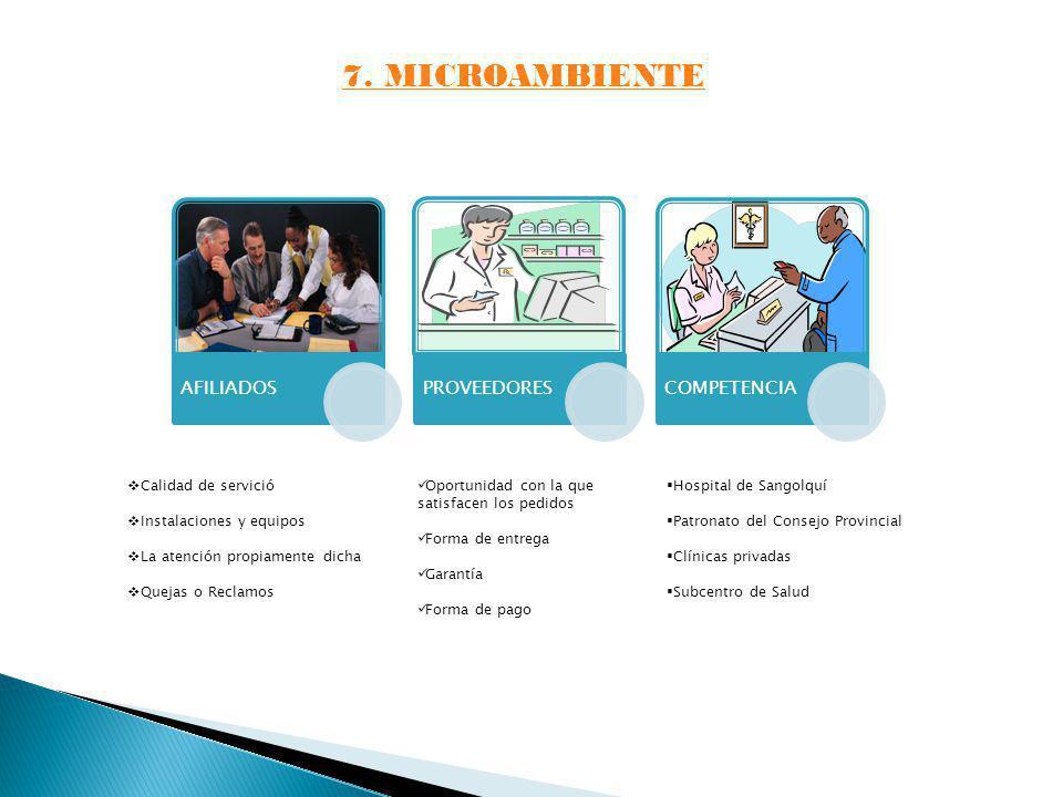 7. MICROAMBIENTE AFILIADOSPROVEEDORESCOMPETENCIA Calidad de servició Instalaciones y equipos La atención propiamente dicha Quejas o Reclamos Oportunid