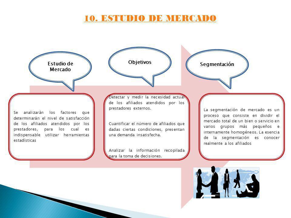 10. ESTUDIO DE MERCADO Se analizarán los factores que determinarán el nivel de satisfacción de los afiliados atendidos por los prestadores, para los c