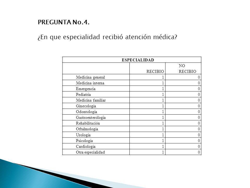 PREGUNTA No.4. ¿En que especialidad recibió atención médica? ESPECIALIDAD RECIBIO NO RECIBIO Medicina general1 0 Medicina interna1 0 Emergencia1 0 Ped