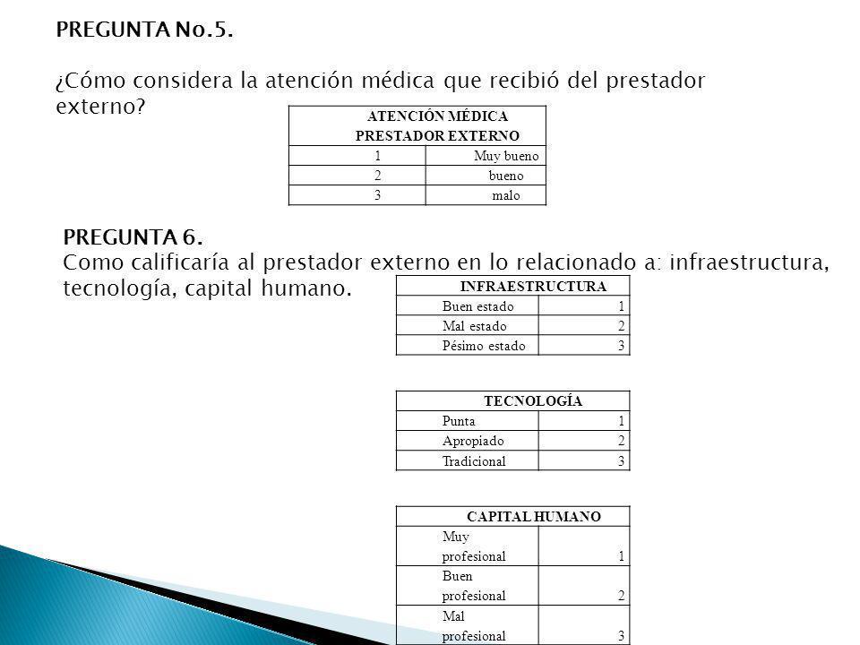 PREGUNTA No.5. ¿Cómo considera la atención médica que recibió del prestador externo? ATENCIÓN MÉDICA PRESTADOR EXTERNO 1Muy bueno 2bueno 3malo PREGUNT