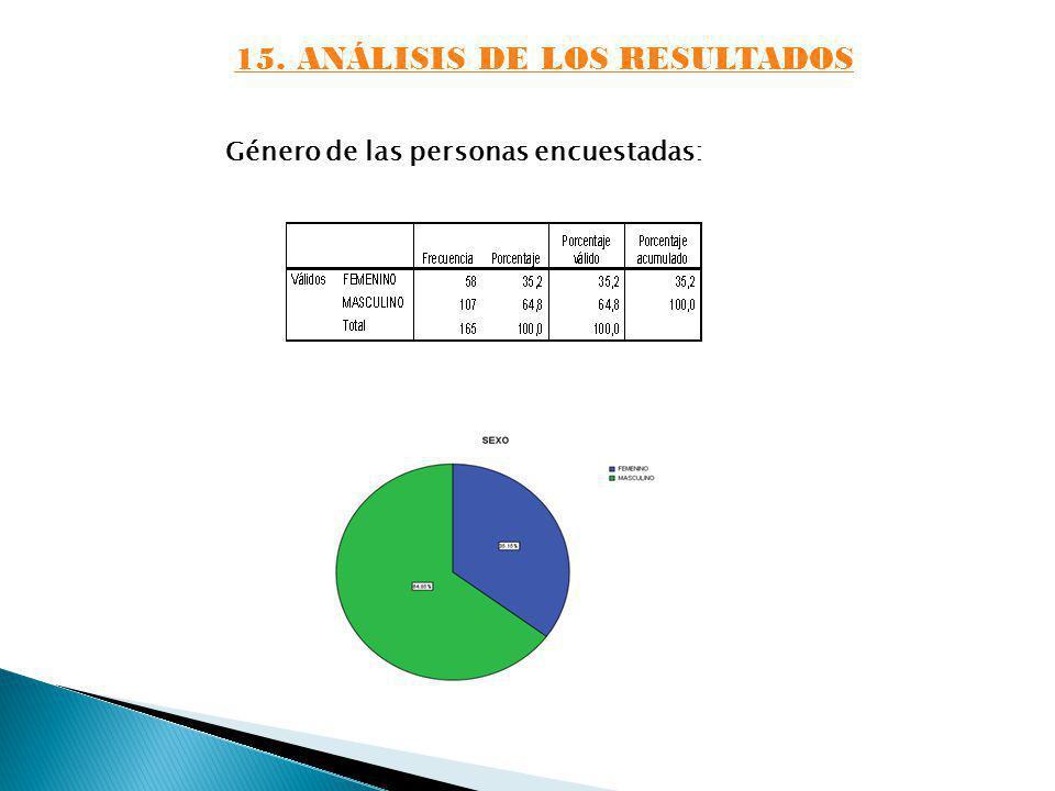 15. ANÁLISIS DE LOS RESULTADOS Género de las personas encuestadas: