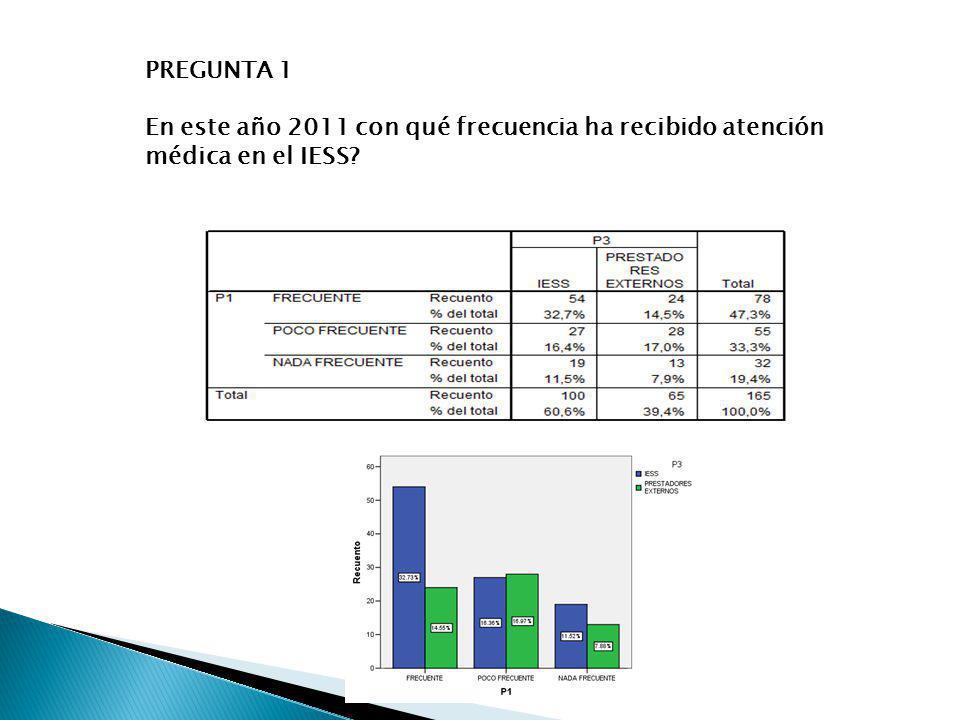 PREGUNTA 1 En este año 2011 con qué frecuencia ha recibido atención médica en el IESS?