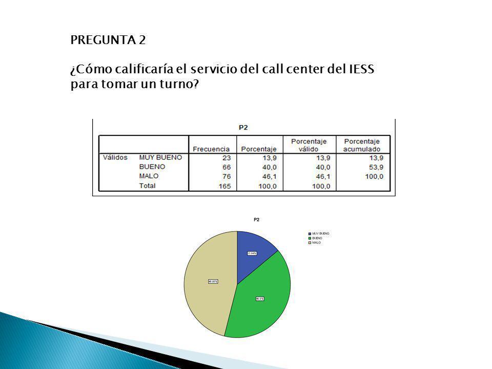 PREGUNTA 2 ¿Cómo calificaría el servicio del call center del IESS para tomar un turno?