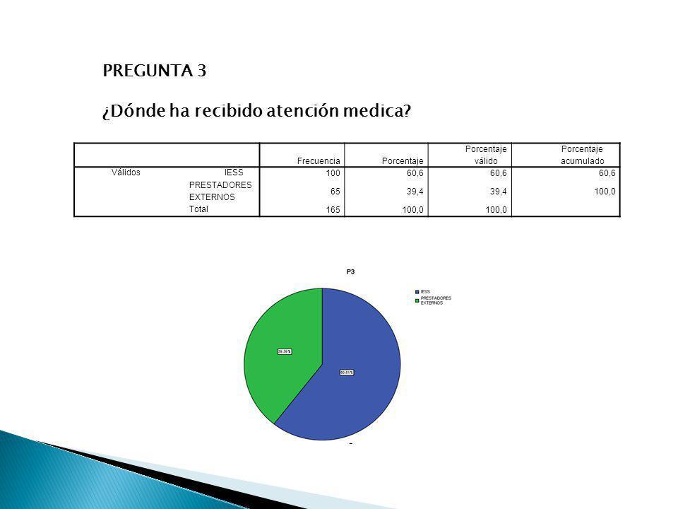 PREGUNTA 3 ¿Dónde ha recibido atención medica? FrecuenciaPorcentaje Porcentaje válido Porcentaje acumulado Válidos IESS 10060,6 PRESTADORES EXTERNOS 6