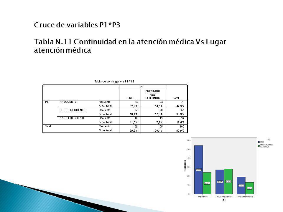 Cruce de variables P1*P3 Tabla N.11 Continuidad en la atención médica Vs Lugar atención médica