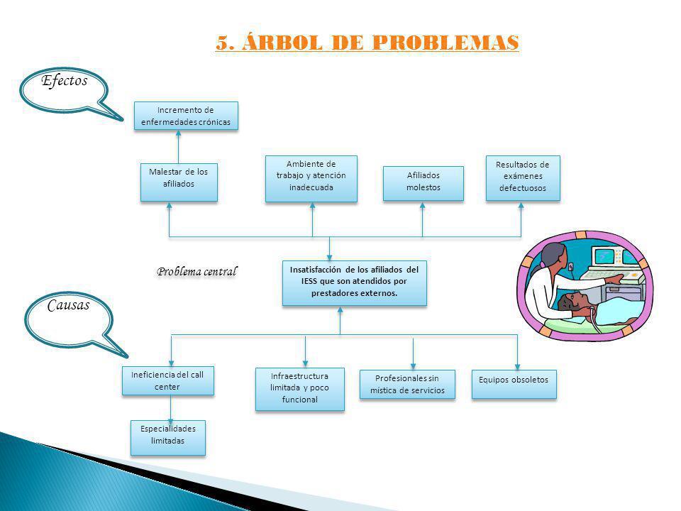 PREGUNTA No.5.¿Cómo considera la atención médica que recibió del prestador externo.