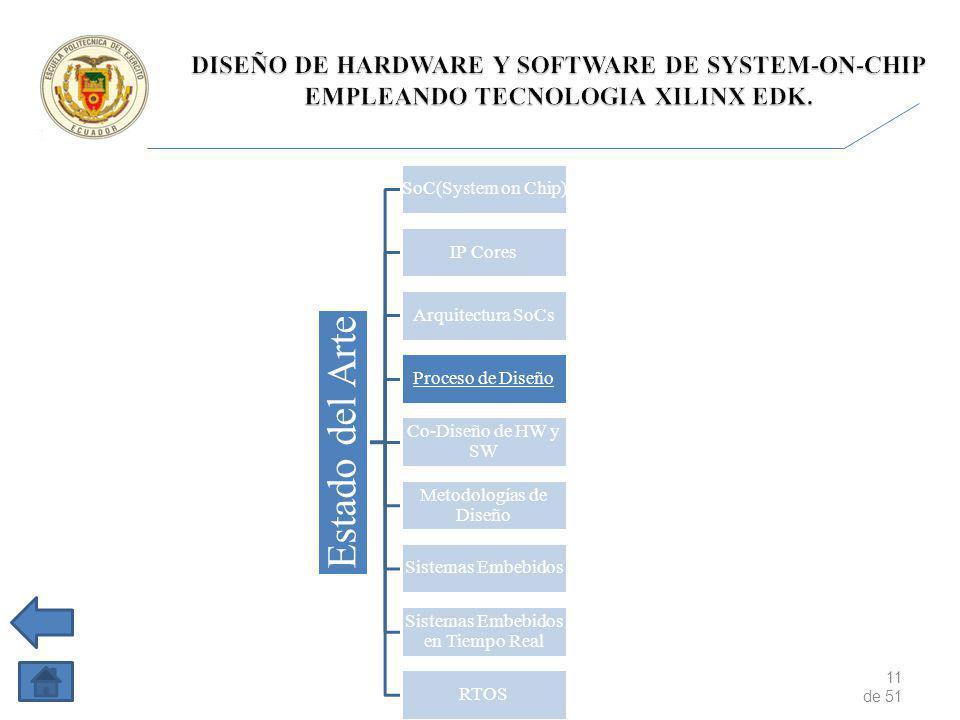 11 de 51 Estado del Arte SoC(System on Chip) IP Cores Arquitectura SoCs Proceso de Diseño Co-Diseño de HW y SW Metodologías de Diseño Sistemas Embebidos Sistemas Embebidos en Tiempo Real RTOS