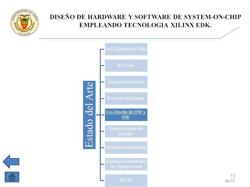 13 de 51 Estado del Arte SoC(System on Chip) IP Cores Arquitectura SoCs Proceso de Diseño Co-Diseño de HW y SW Metodologías de Diseño Sistemas Embebidos Sistemas Embebidos en Tiempo Real RTOS