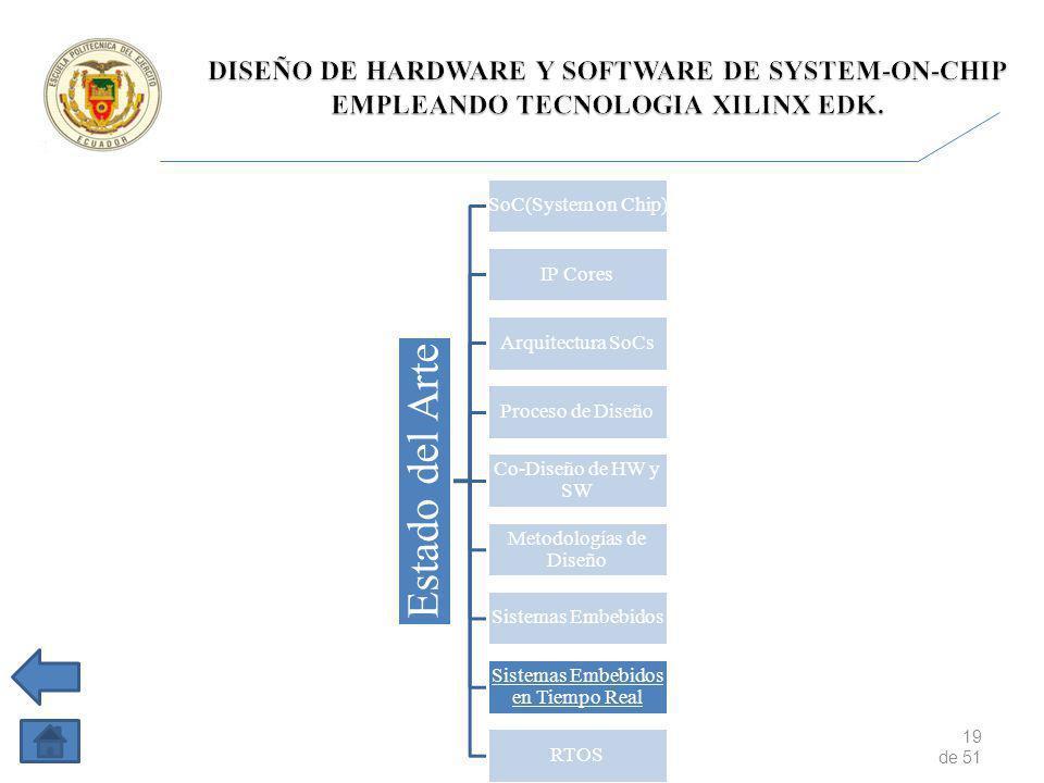19 de 51 Estado del Arte SoC(System on Chip) IP Cores Arquitectura SoCs Proceso de Diseño Co-Diseño de HW y SW Metodologías de Diseño Sistemas Embebidos en Tiempo Real RTOS