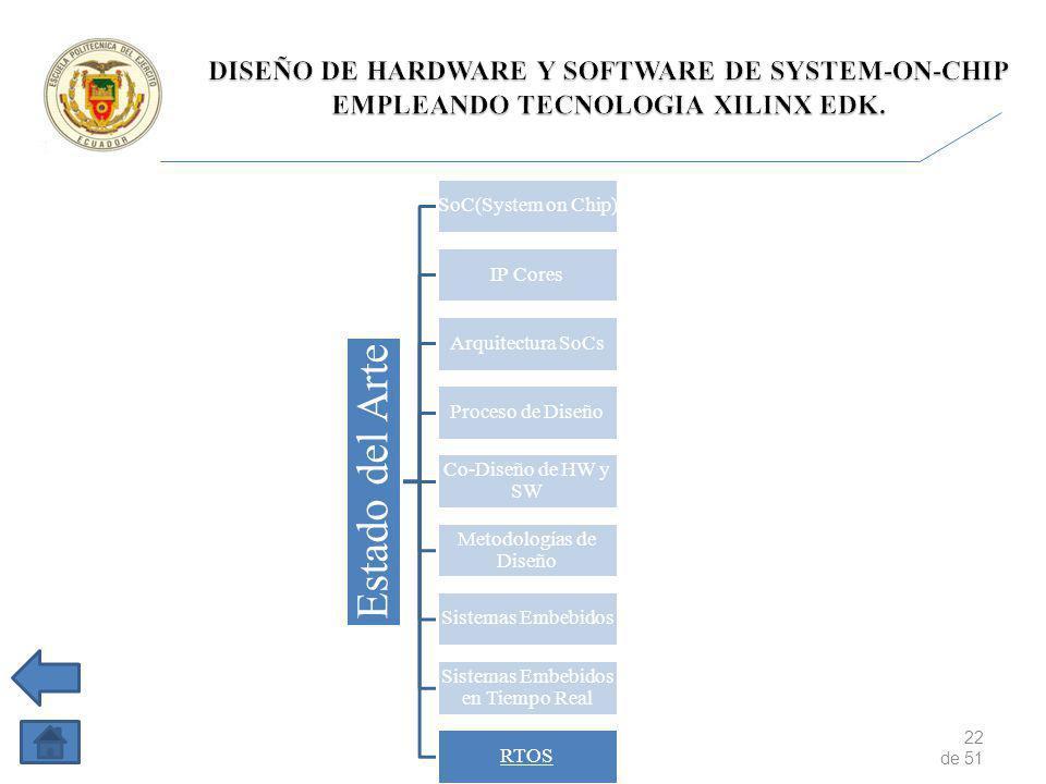 22 de 51 Estado del Arte SoC(System on Chip) IP Cores Arquitectura SoCs Proceso de Diseño Co-Diseño de HW y SW Metodologías de Diseño Sistemas Embebidos Sistemas Embebidos en Tiempo Real RTOS