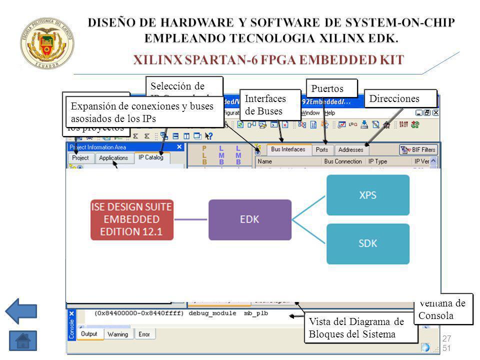 27 de 51 Selección de IP Cores desde el IP catalog Archivos de Acceso a los proyectos Panel de Conexiones en System Assembly View Desarrollo de las aplicaciones de Software Expansión de conexiones y buses asosiados de los IPs Interfaces de Buses Puertos Direcciones Vista del Diagrama de Bloques del Sistema Ventana de Consola