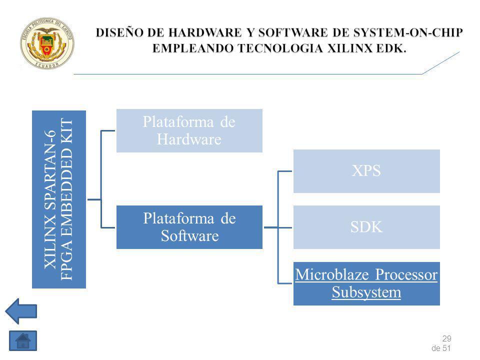 29 de 51 XILINX SPARTAN-6 FPGA EMBEDDED KIT Plataforma de Hardware Plataforma de Software XPS SDK Microblaze Processor Subsystem
