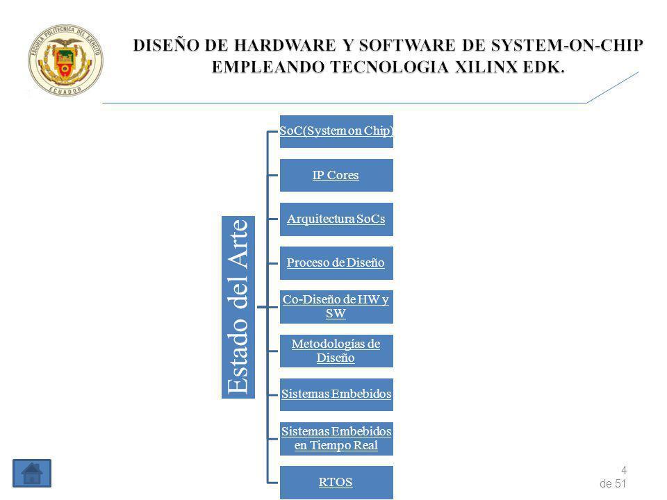 5 de 51 Estado del Arte SoC(System on Chip) IP Cores Arquitectura SoCs Proceso de Diseño Co-Diseño de HW y SW Metodologías de Diseño Sistemas Embebidos Sistemas Embebidos en Tiempo Real RTOS