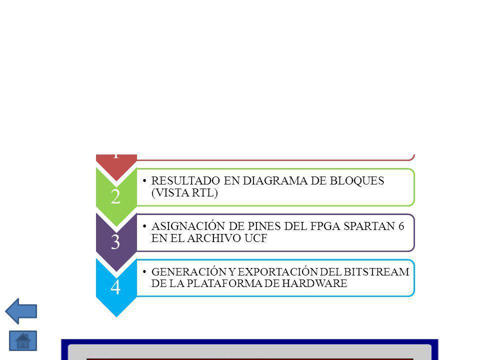 1 PERSONALIZACIÓN DEL MICROBLAZE PROCESSOR SUBSYSTEM 2 RESULTADO EN DIAGRAMA DE BLOQUES (VISTA RTL) 3 ASIGNACIÓN DE PINES DEL FPGA SPARTAN 6 EN EL ARCHIVO UCF 4 GENERACIÓN Y EXPORTACIÓN DEL BITSTREAM DE LA PLATAFORMA DE HARDWARE 54
