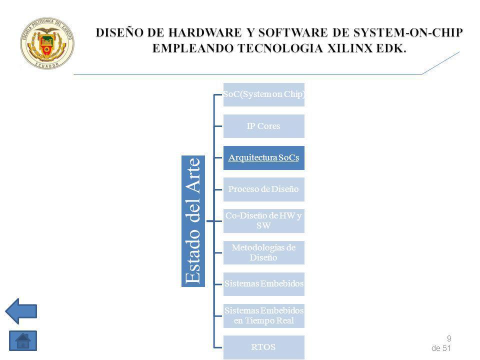 9 de 51 Estado del Arte SoC(System on Chip) IP Cores Arquitectura SoCs Proceso de Diseño Co-Diseño de HW y SW Metodologías de Diseño Sistemas Embebidos Sistemas Embebidos en Tiempo Real RTOS
