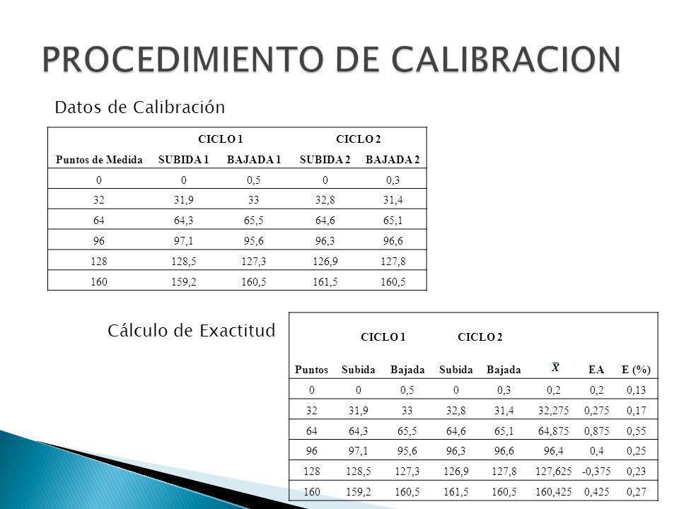 CICLO 1CICLO 2 Puntos de MedidaSUBIDA 1BAJADA 1SUBIDA 2BAJADA 2 000,500,3 3231,93332,831,4 6464,365,564,665,1 9697,195,696,396,6 128128,5127,3126,9127,8 160159,2160,5161,5160,5 Datos de Calibración CICLO 1CICLO 2 PuntosSubidaBajadaSubidaBajada EAE (%) 000,500,30,2 0,13 3231,93332,831,432,2750,2750,17 6464,365,564,665,164,8750,8750,55 9697,195,696,396,696,40,40,25 128128,5127,3126,9127,8127,625-0,3750,23 160159,2160,5161,5160,5160,4250,4250,27 Cálculo de Exactitud