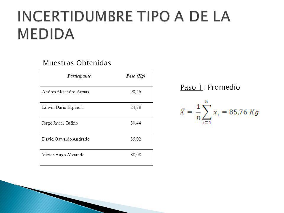 Medidas RealizadasPromedioError Aleatorio 90,4685,764,70 84,7885,76-0,98 80,4485,76-5,32 85,0285,76-0,74 88,0885,762,32 Paso 2: Hallar el error aleatorio