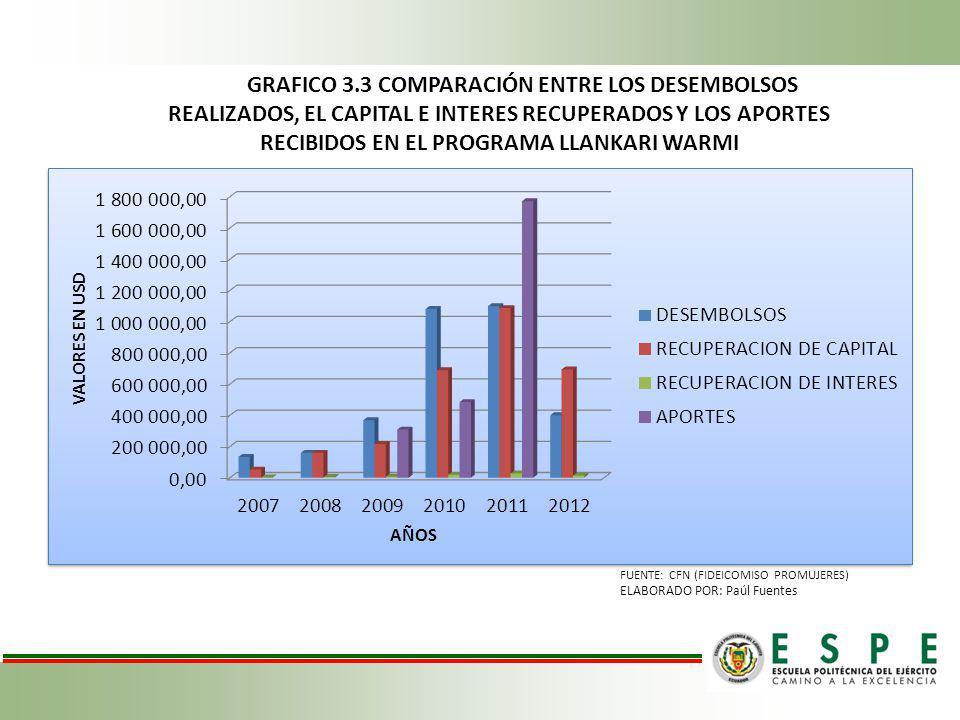 GRAFICO 3.3 COMPARACIÓN ENTRE LOS DESEMBOLSOS REALIZADOS, EL CAPITAL E INTERES RECUPERADOS Y LOS APORTES RECIBIDOS EN EL PROGRAMA LLANKARI WARMI FUENT