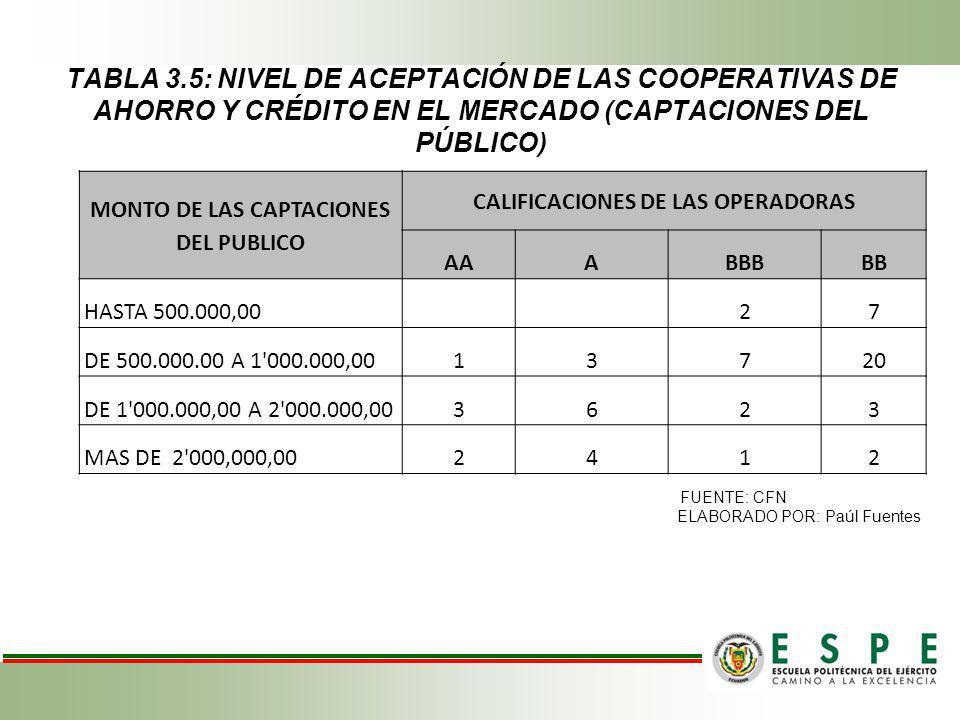 TABLA 3.5: NIVEL DE ACEPTACIÓN DE LAS COOPERATIVAS DE AHORRO Y CRÉDITO EN EL MERCADO (CAPTACIONES DEL PÚBLICO) MONTO DE LAS CAPTACIONES DEL PUBLICO CA
