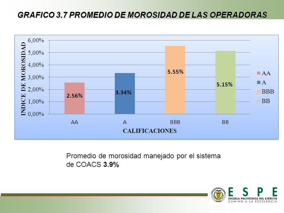 GRAFICO 3.7 PROMEDIO DE MOROSIDAD DE LAS OPERADORAS 3.34% 2.56% 5.15% 5.55% Promedio de morosidad manejado por el sistema de COACS 3.9%