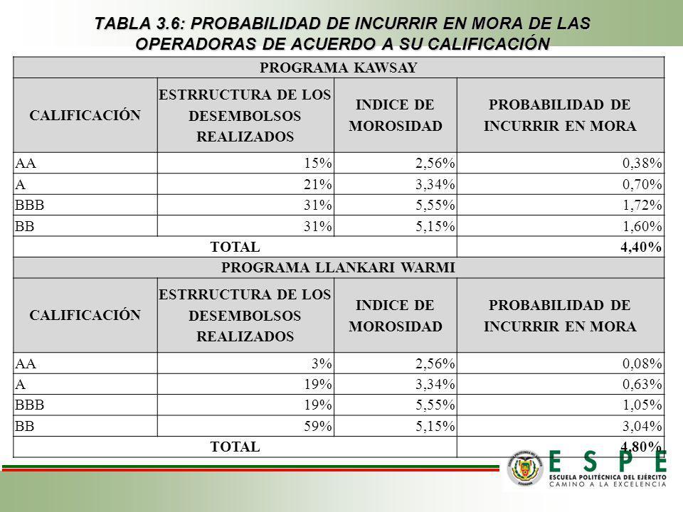 TABLA 3.6: PROBABILIDAD DE INCURRIR EN MORA DE LAS OPERADORAS DE ACUERDO A SU CALIFICACIÓN PROGRAMA KAWSAY CALIFICACIÓN ESTRRUCTURA DE LOS DESEMBOLSOS