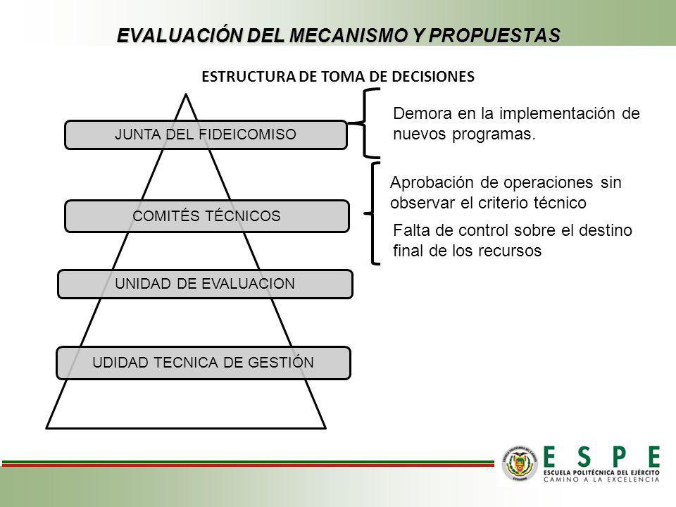 EVALUACIÓN DEL MECANISMO Y PROPUESTAS ESTRUCTURA DE TOMA DE DECISIONES JUNTA DEL FIDEICOMISO COMITÉS TÉCNICOS UNIDAD DE EVALUACION UDIDAD TECNICA DE G