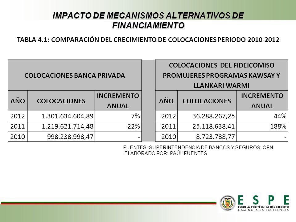 IMPACTO DE MECANISMOS ALTERNATIVOS DE FINANCIAMIENTO COLOCACIONES BANCA PRIVADA COLOCACIONES DEL FIDEICOMISO PROMUJERES PROGRAMAS KAWSAY Y LLANKARI WA