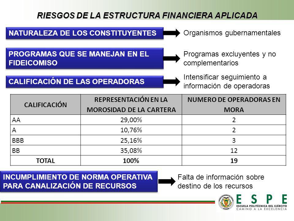 RIESGOS DE LA ESTRUCTURA FINANCIERA APLICADA NATURALEZA DE LOS CONSTITUYENTES Organismos gubernamentales PROGRAMAS QUE SE MANEJAN EN EL FIDEICOMISO Pr
