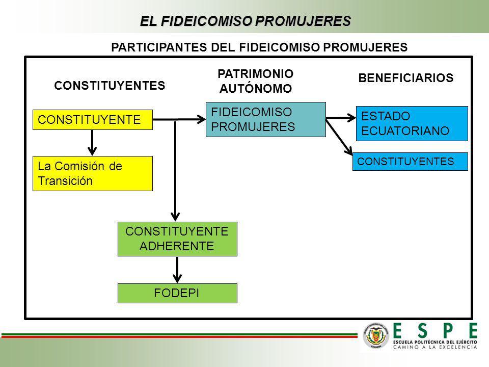 GRAFICO 3.6 DISTRIBUCIÓN DE LOS VALORES DESEMBOLSADOS DE ACUERDO AL TIPO DE CALIFICACIÓN DE LAS COOPERATIVAS EN EL PROGRAMA LLANKARI WARMI FUENTE CFN (FIDEICOMISO PROMUJERES) ELABORADO POR: Paúl Fuentes