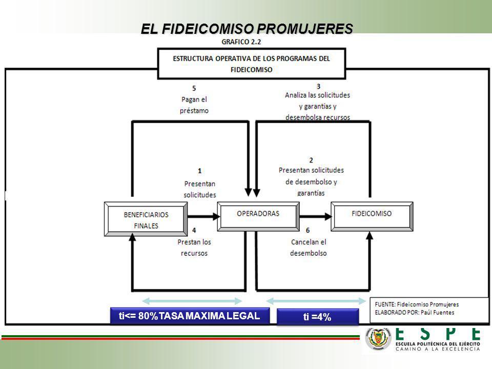 EL FIDEICOMISO PROMUJERES ti =4% ti<= 80%TASA MAXIMA LEGAL