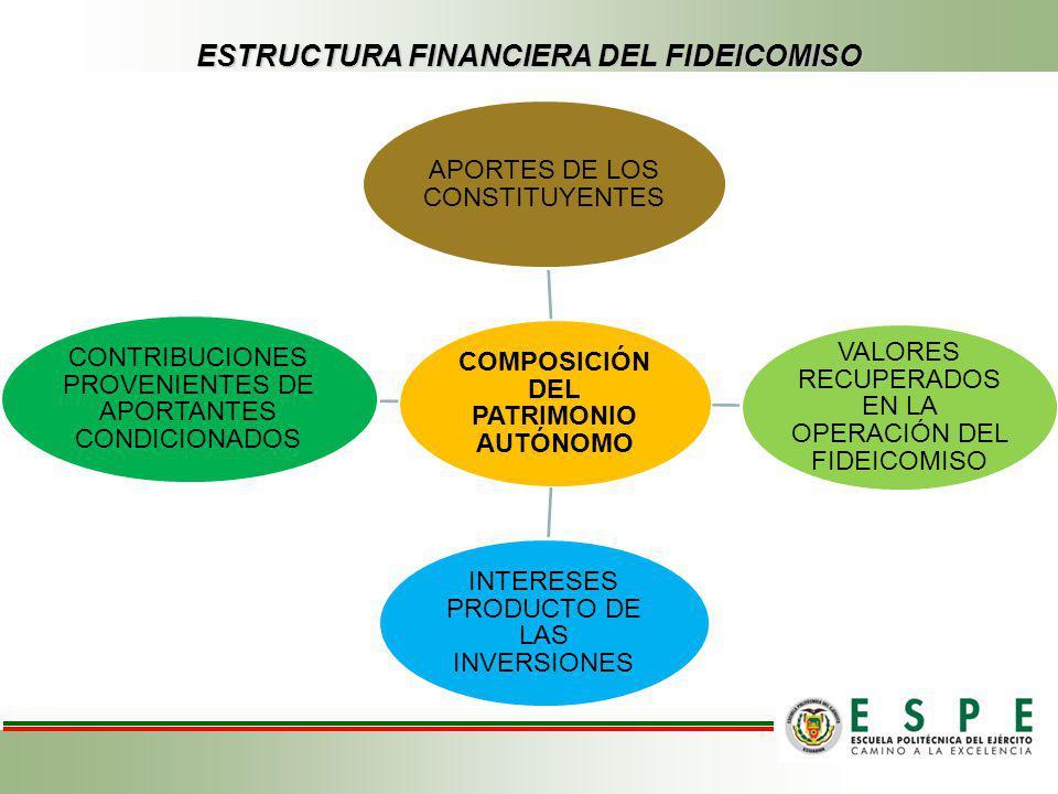 ESTRUCTURA FINANCIERA DEL FIDEICOMISO COMPOSICIÓN DEL PATRIMONIO AUTÓNOMO APORTES DE LOS CONSTITUYENTES VALORES RECUPERADOS EN LA OPERACIÓN DEL FIDEIC
