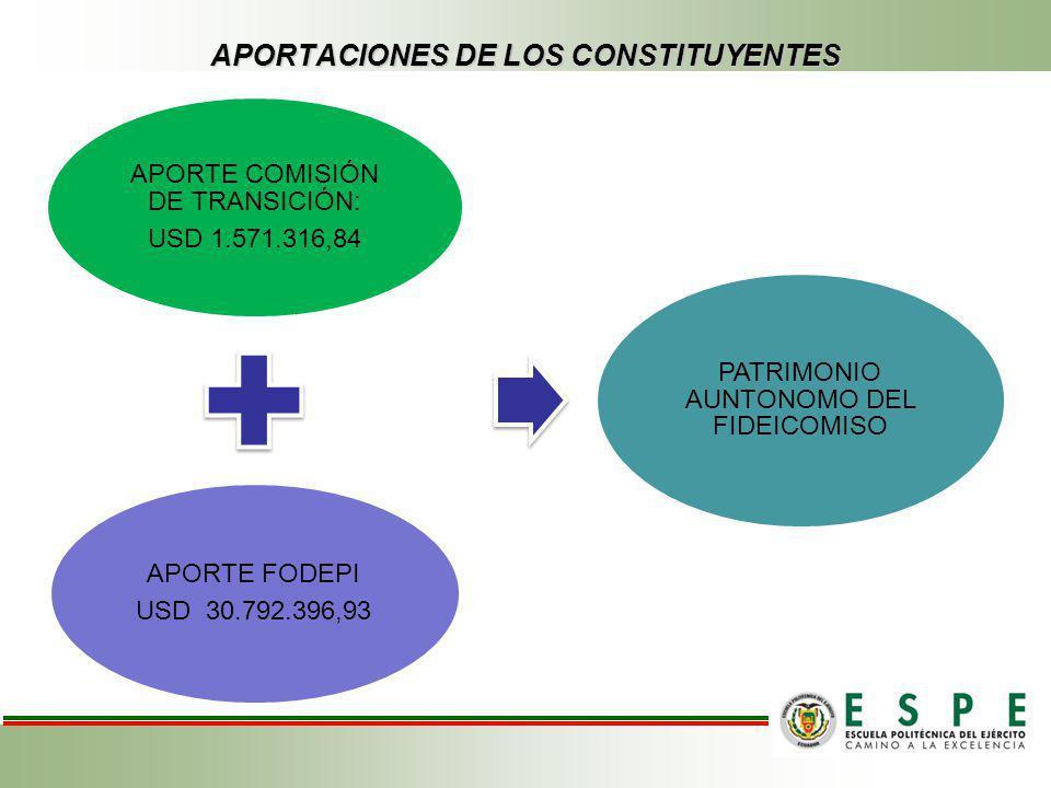 APORTACIONES DE LOS CONSTITUYENTES APORTE COMISIÓN DE TRANSICIÓN: USD 1.571.316,84 APORTE FODEPI USD 30.792.396,93 PATRIMONIO AUNTONOMO DEL FIDEICOMIS