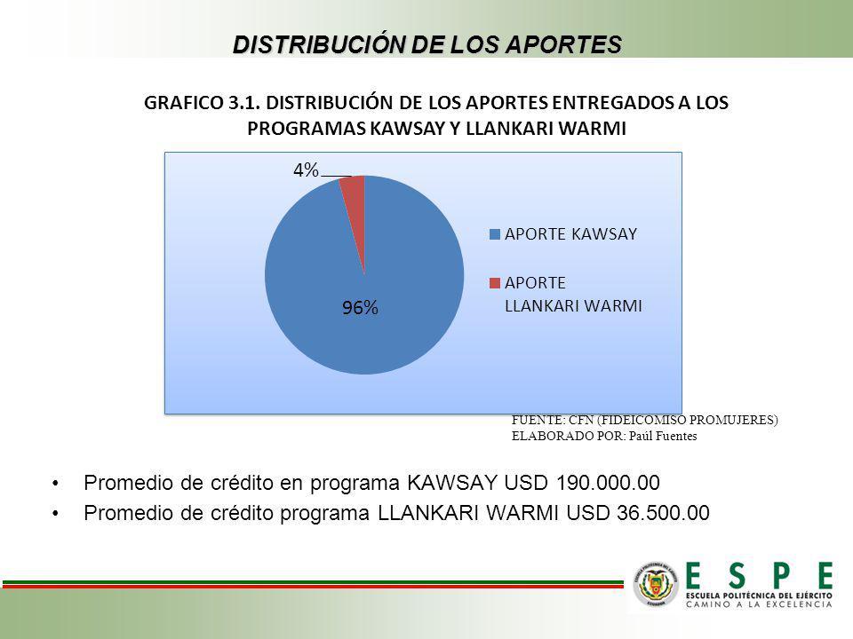IMPACTO DE MECANISMOS ALTERNATIVOS DE FINANCIAMIENTO COLOCACIONES BANCA PRIVADA COLOCACIONES DEL FIDEICOMISO PROMUJERES PROGRAMAS KAWSAY Y LLANKARI WARMI AÑOCOLOCACIONES INCREMENTO ANUAL AÑOCOLOCACIONES INCREMENTO ANUAL 2012 1.301.634.604,897% 201236.288.267,2544% 2011 1.219.621.714,4822% 201125.118.638,41188% 2010 998.238.998,47- 20108.723.788,77- TABLA 4.1: COMPARACIÓN DEL CRECIMIENTO DE COLOCACIONES PERIODO 2010-2012 FUENTES: SUPERINTENDENCIA DE BANCOS Y SEGUROS; CFN ELABORADO POR: PAÚL FUENTES