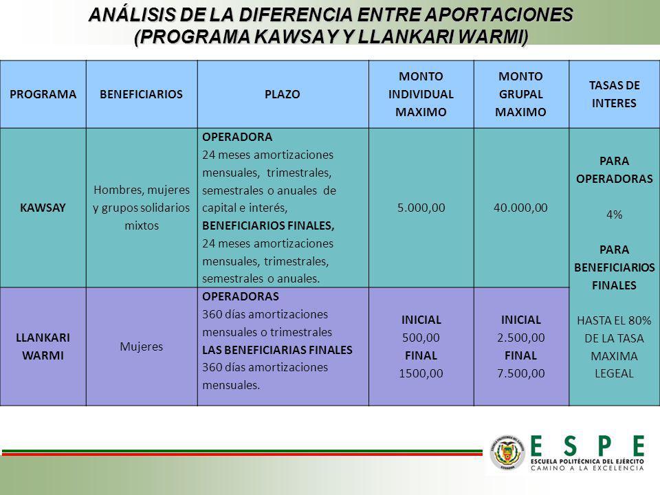 ANÁLISIS DE LA DIFERENCIA ENTRE APORTACIONES (PROGRAMA KAWSAY Y LLANKARI WARMI) PROGRAMABENEFICIARIOSPLAZO MONTO INDIVIDUAL MAXIMO MONTO GRUPAL MAXIMO