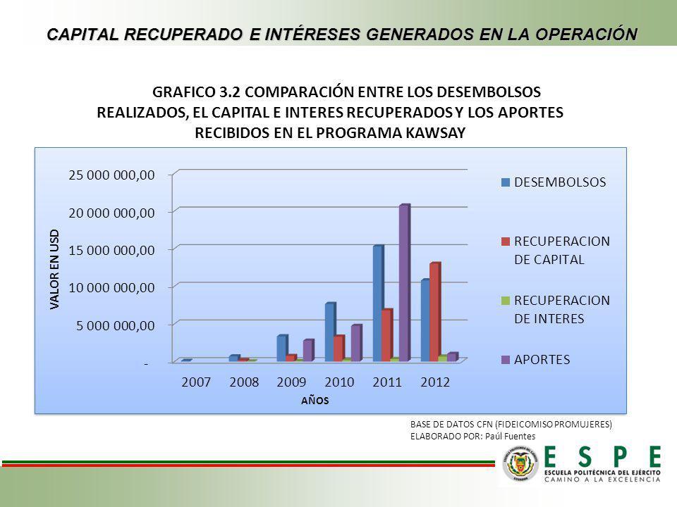 GRAFICO 3.3 COMPARACIÓN ENTRE LOS DESEMBOLSOS REALIZADOS, EL CAPITAL E INTERES RECUPERADOS Y LOS APORTES RECIBIDOS EN EL PROGRAMA LLANKARI WARMI FUENTE: CFN (FIDEICOMISO PROMUJERES) ELABORADO POR: Paúl Fuentes