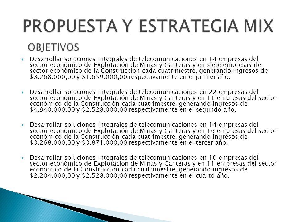 Desarrollar soluciones integrales de telecomunicaciones en 14 empresas del sector económico de Explotación de Minas y Canteras y en siete empresas del sector económico de la Construcción cada cuatrimestre, generando ingresos de $3.268.000,00 y $1.659.000,00 respectivamente en el primer año.