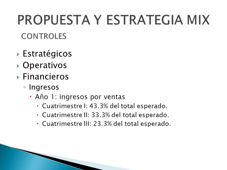 Estratégicos Operativos Financieros Ingresos Año 1: ingresos por ventas Cuatrimestre I: 43.3% del total esperado. Cuatrimestre II: 33.3% del total esp