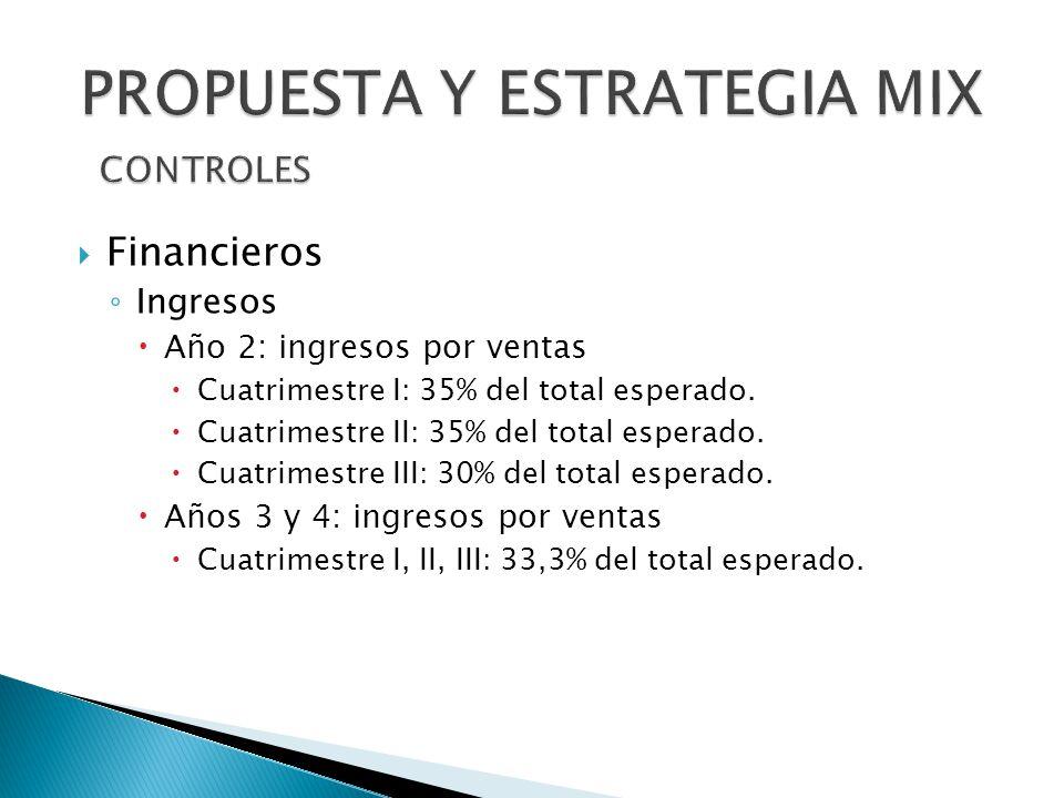 Financieros Ingresos Año 2: ingresos por ventas Cuatrimestre I: 35% del total esperado. Cuatrimestre II: 35% del total esperado. Cuatrimestre III: 30%